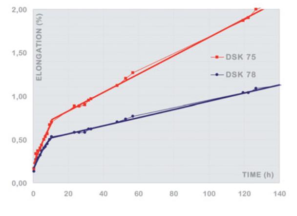 Dyneema SK75 vs SK78_graph.png