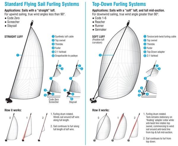 furler system information