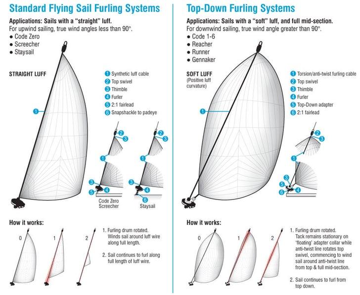 furler-system-information.jpg