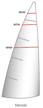 sail measurement data