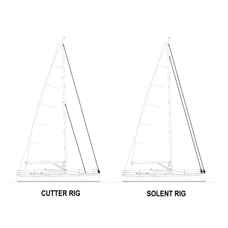 Cutter Rig vs Solent Rig Diagram